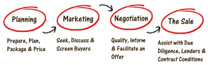 selling a business diagram